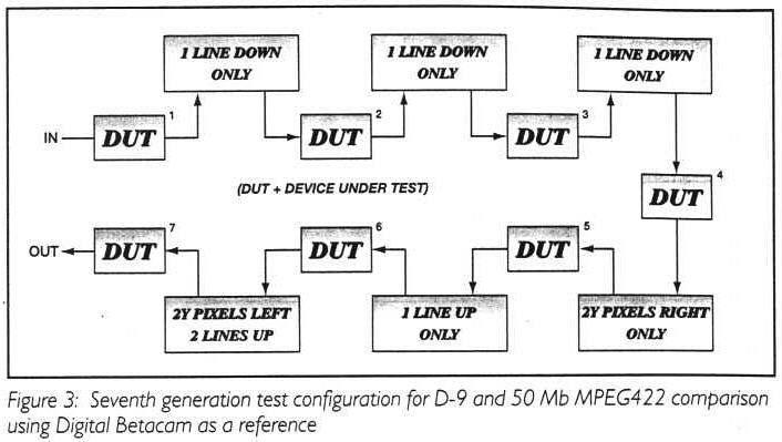 tape generation loss